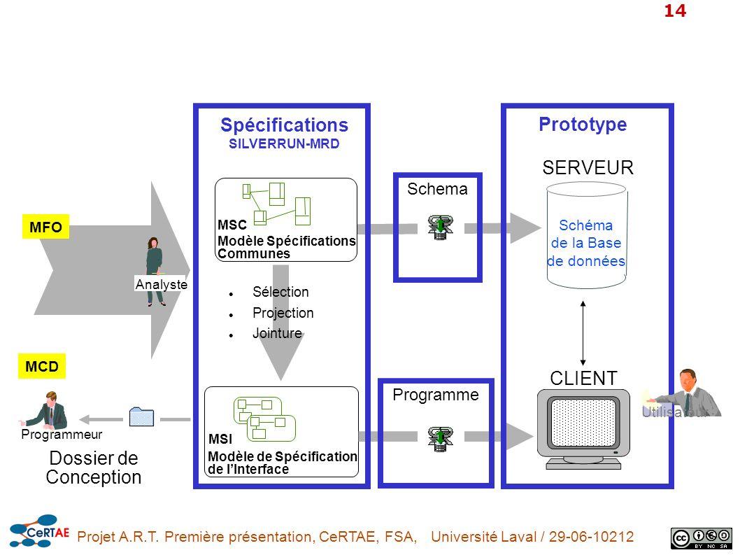 Projet A.R.T. Première présentation, CeRTAE, FSA, Université Laval / 29-06-10212 14 Schéma de la Base de données SERVEUR CLIENT Dossier de Conception
