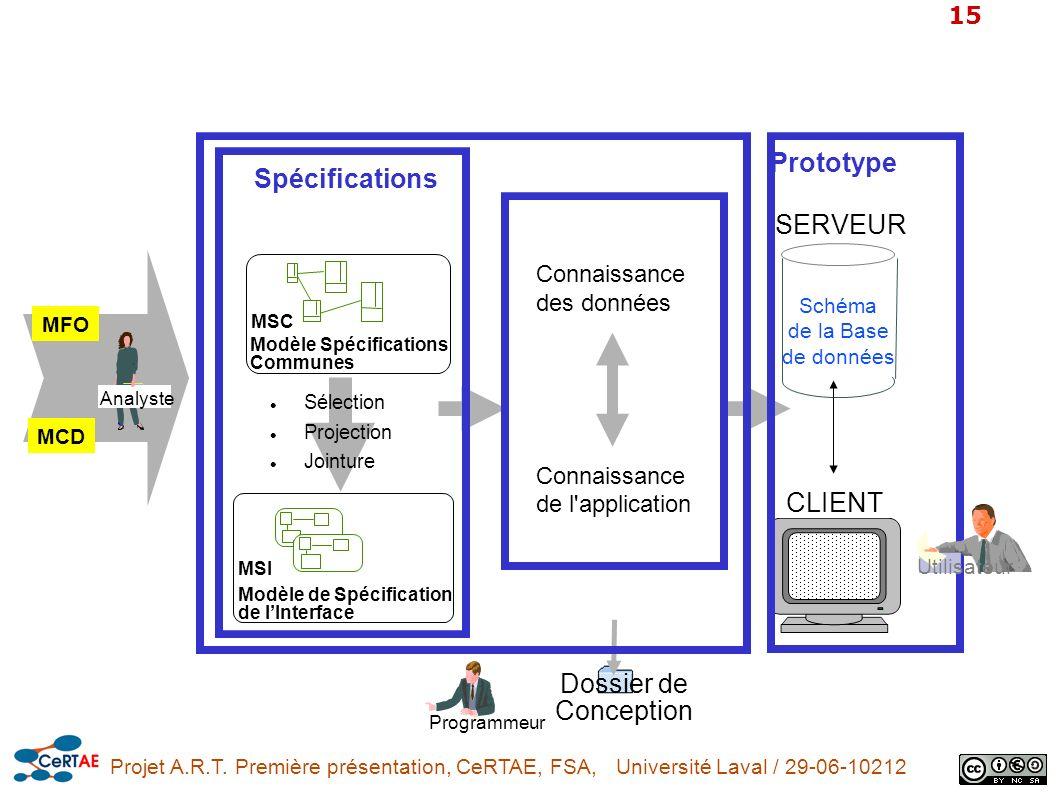 Projet A.R.T. Première présentation, CeRTAE, FSA, Université Laval / 29-06-10212 15 Schéma de la Base de données SERVEUR CLIENT Dossier de Conception