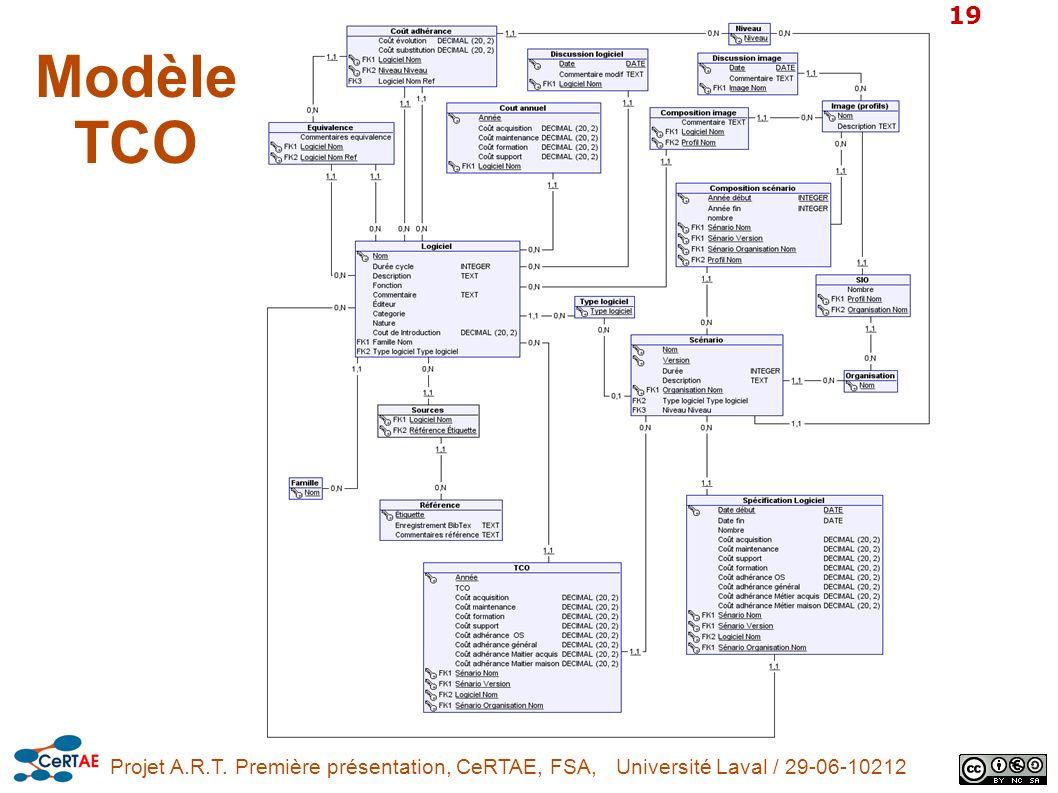 Projet A.R.T. Première présentation, CeRTAE, FSA, Université Laval / 29-06-10212 19 Modèle TCO
