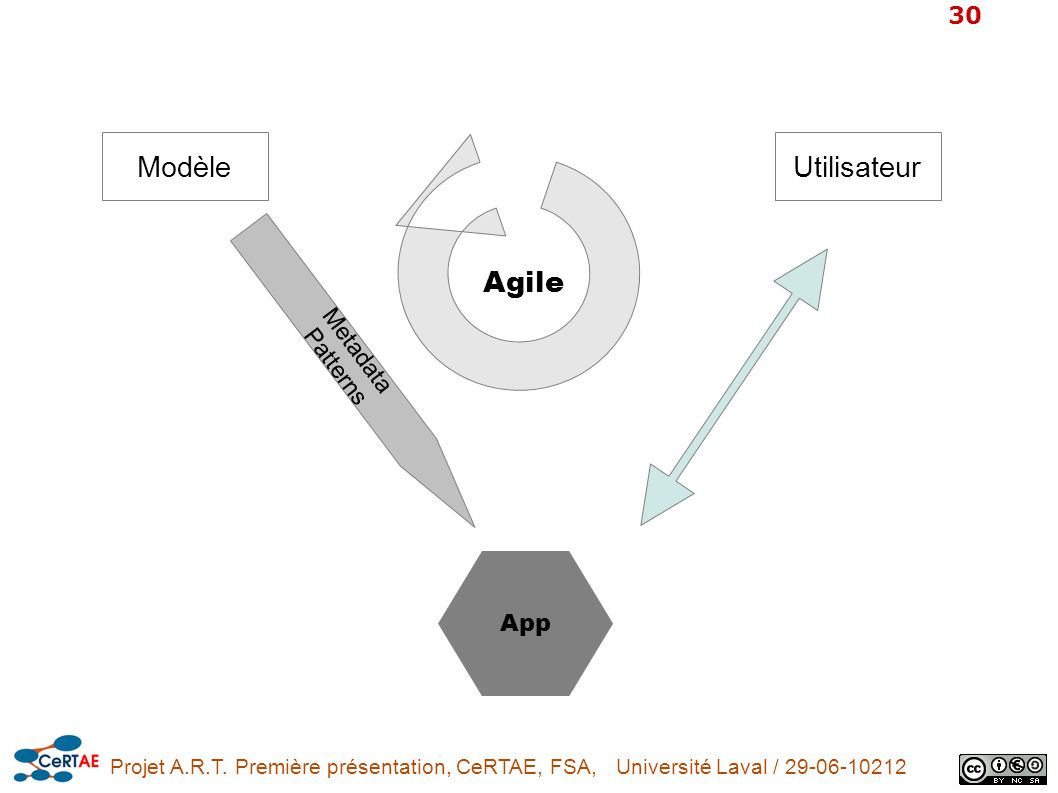 Projet A.R.T. Première présentation, CeRTAE, FSA, Université Laval / 29-06-10212 30 Modèle Agile Utilisateur Metadata Patterns App