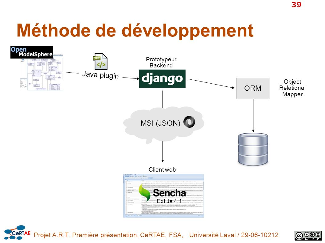 Projet A.R.T. Première présentation, CeRTAE, FSA, Université Laval / 29-06-10212 39 Méthode de développement ORM Object Relational Mapper Prototypeur