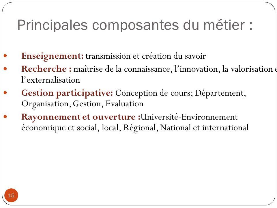 Principales composantes du métier : 15 Enseignement: transmission et création du savoir Recherche : maîtrise de la connaissance, linnovation, la valor