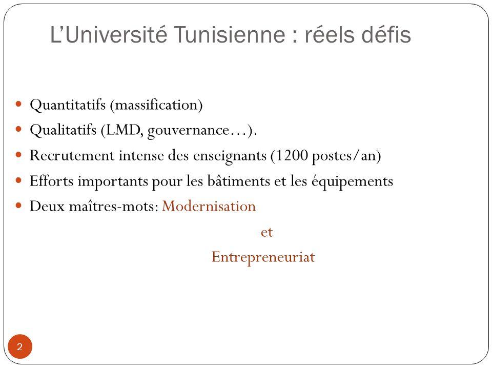 LUniversité Tunisienne : réels défis 2 Quantitatifs (massification) Qualitatifs (LMD, gouvernance…). Recrutement intense des enseignants (1200 postes/