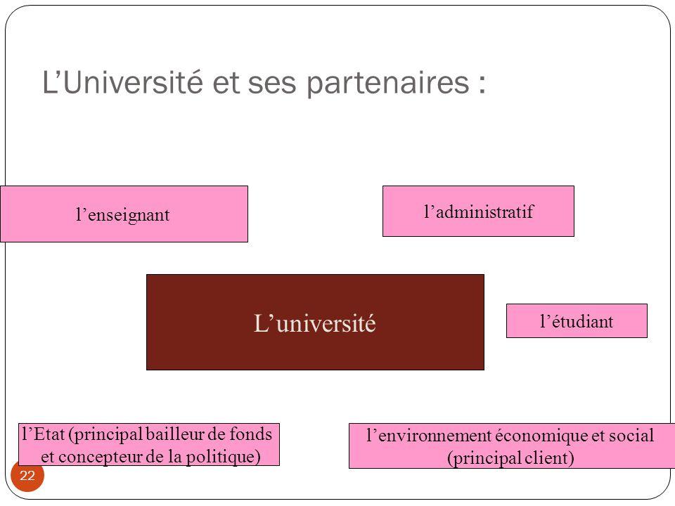 LUniversité et ses partenaires : 22 Luniversité lenseignant létudiant ladministratif lenvironnement économique et social (principal client) lEtat (pri