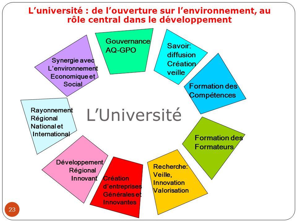 23 Luniversité : de louverture sur lenvironnement, au rôle central dans le développement Rayonnement Régional National et International Gouvernance AQ