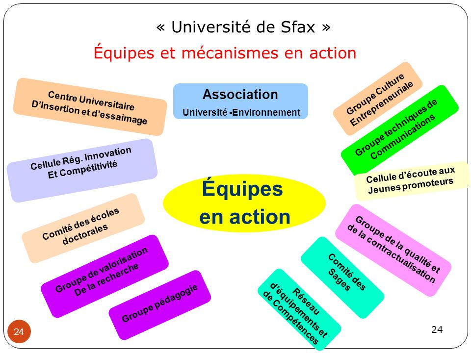 24 Équipes en action Comité des écoles doctorales Centre Universitaire DInsertion et dessaimage Cellule Rég. Innovation Et Compétitivité Groupe de val