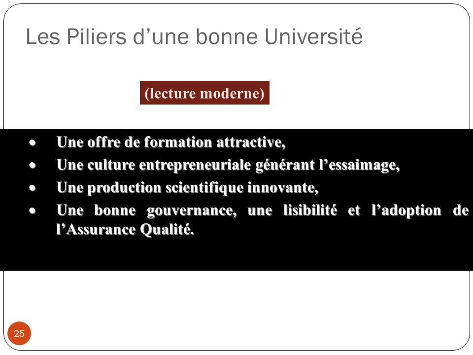 Les Piliers dune bonne Université 25 (lecture moderne) Une offre de formation attractive, Une offre de formation attractive, Une culture entrepreneuri