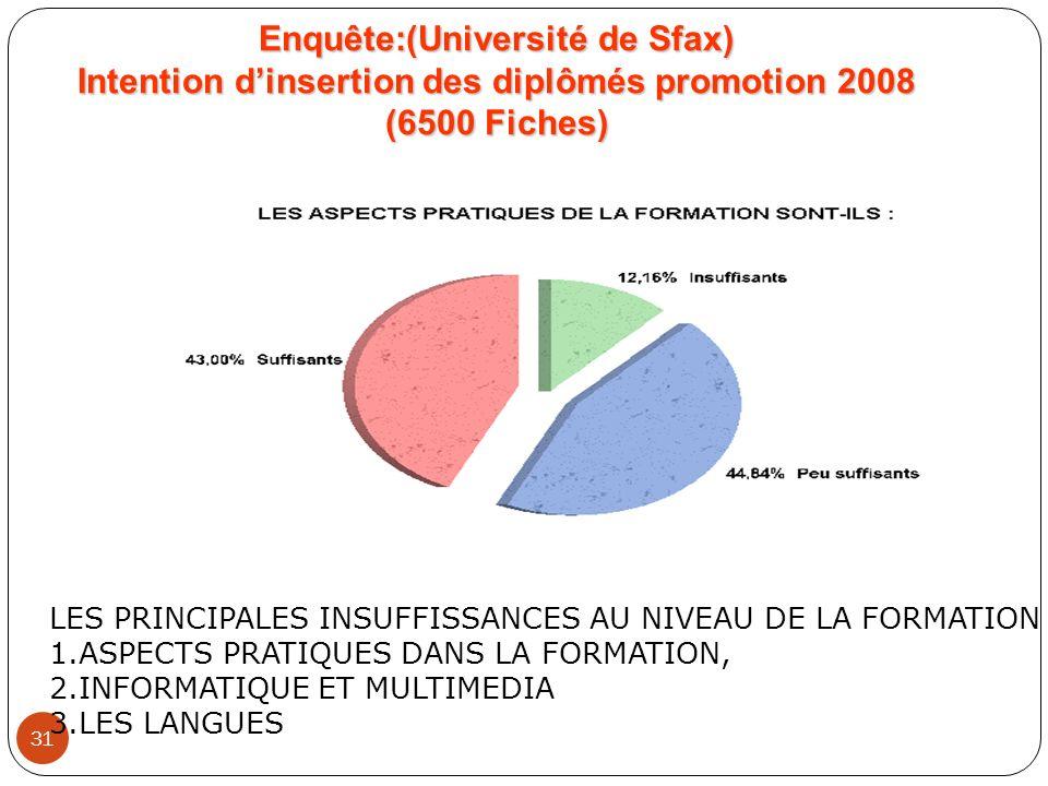 31 Enquête:(Université de Sfax) Intention dinsertion des diplômés promotion 2008 (6500 Fiches) LES PRINCIPALES INSUFFISSANCES AU NIVEAU DE LA FORMATIO