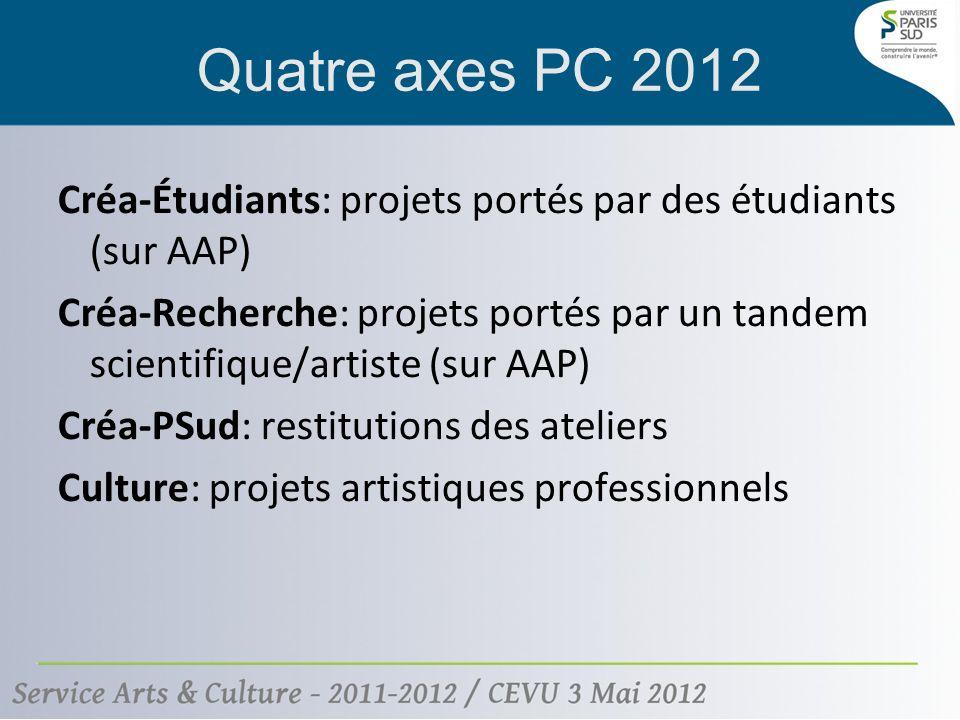 Quatre axes PC 2012 Créa-Étudiants: projets portés par des étudiants (sur AAP) Créa-Recherche: projets portés par un tandem scientifique/artiste (sur AAP) Créa-PSud: restitutions des ateliers Culture: projets artistiques professionnels