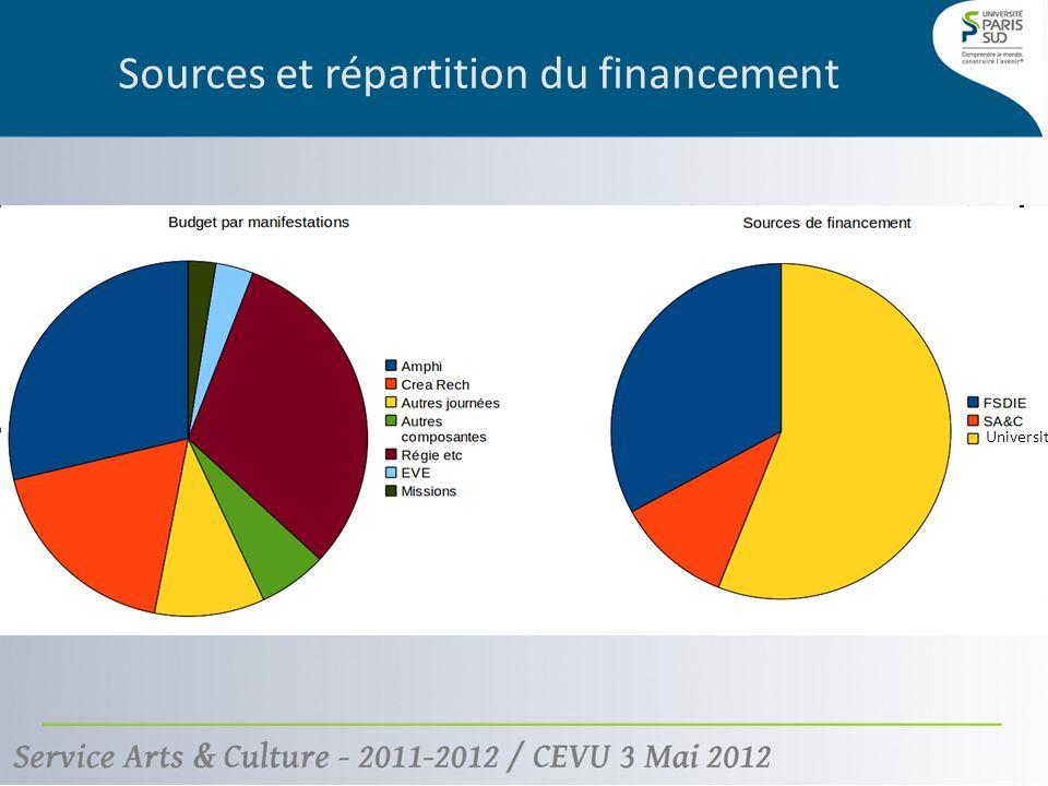 Sources et répartition du financement Université