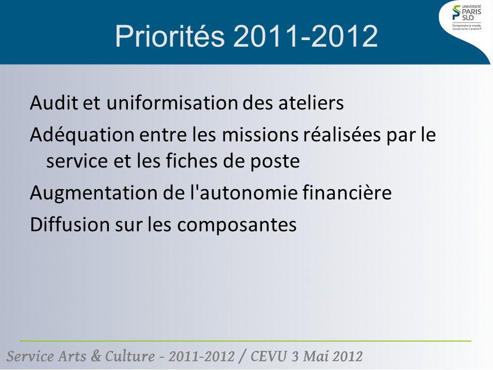 Priorités 2011-2012 Audit et uniformisation des ateliers Adéquation entre les missions réalisées par le service et les fiches de poste Augmentation de l autonomie financière Diffusion sur les composantes
