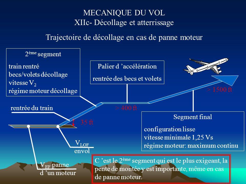 MECANIQUE DU VOL XIIb- Décollage et atterrissage Petit lexique des vitesses V 1 : Vitesse maximale d interruption de décollage. Si à V 1 l équipage n