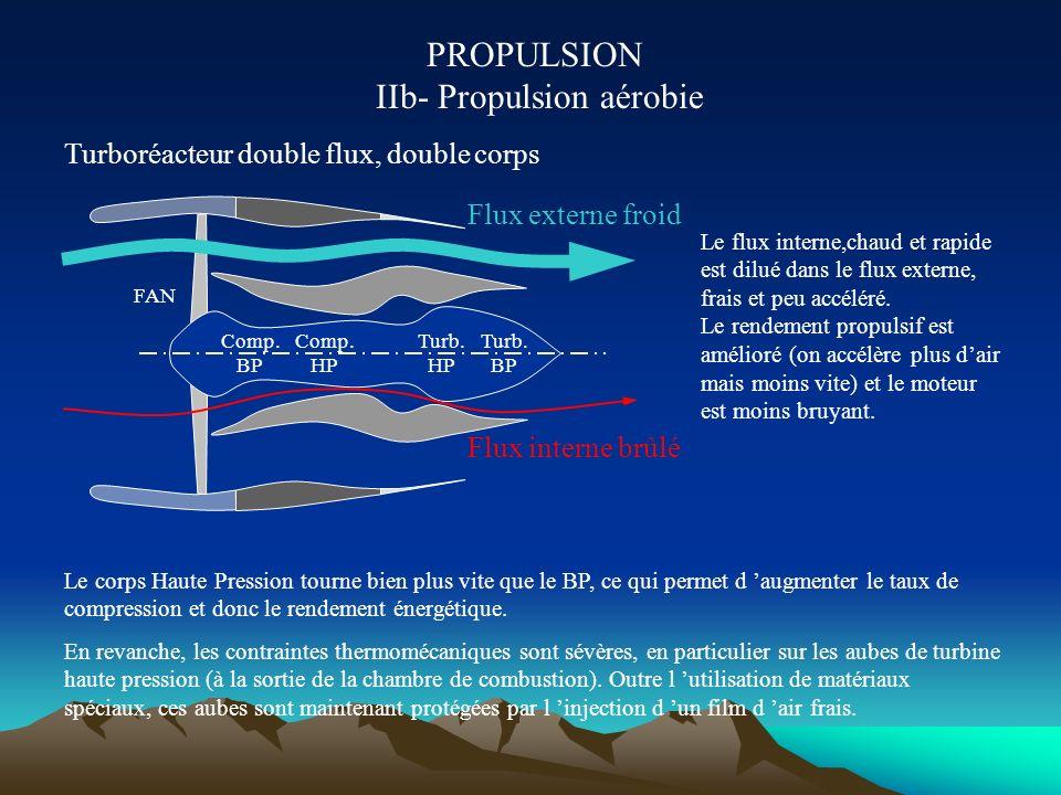 PROPULSION IIb- Propulsion aérobie Turboréacteur en coupe
