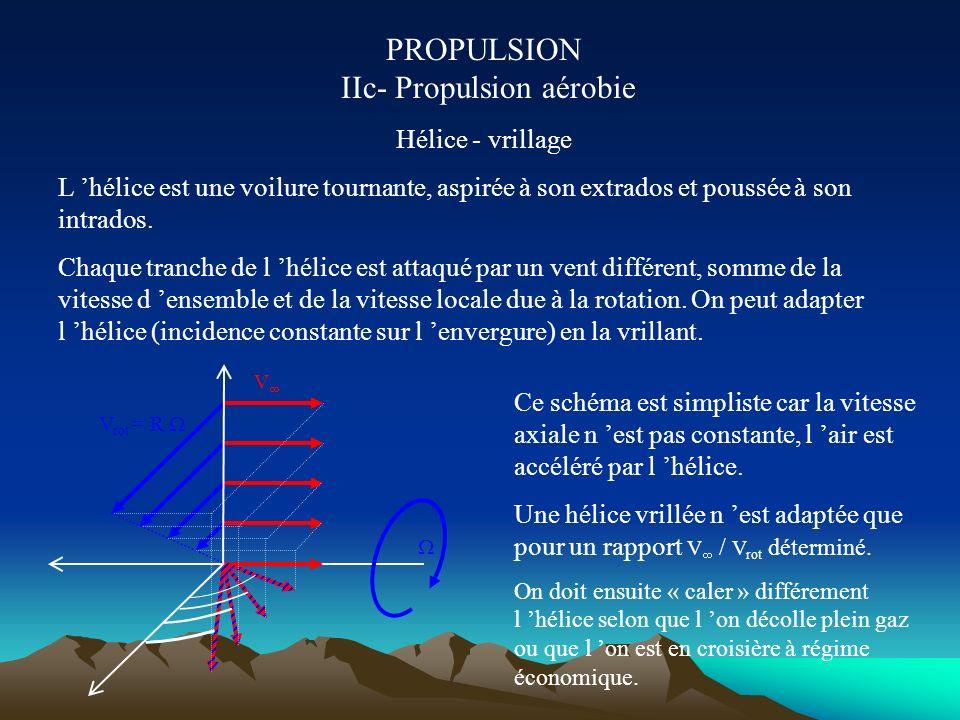 PROPULSION IIb- Propulsion aérobie Turboréacteur double flux, double corps Le flux interne,chaud et rapide est dilué dans le flux externe, frais et pe