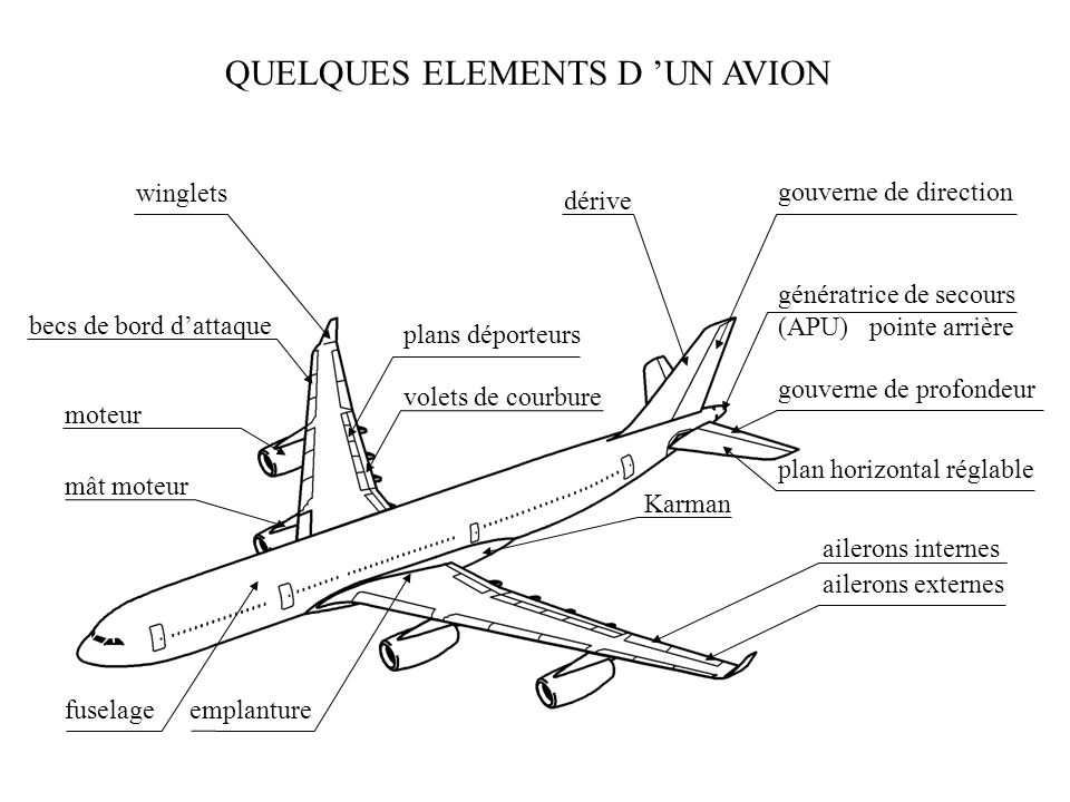 QUELQUES ELEMENTS D UN AVION
