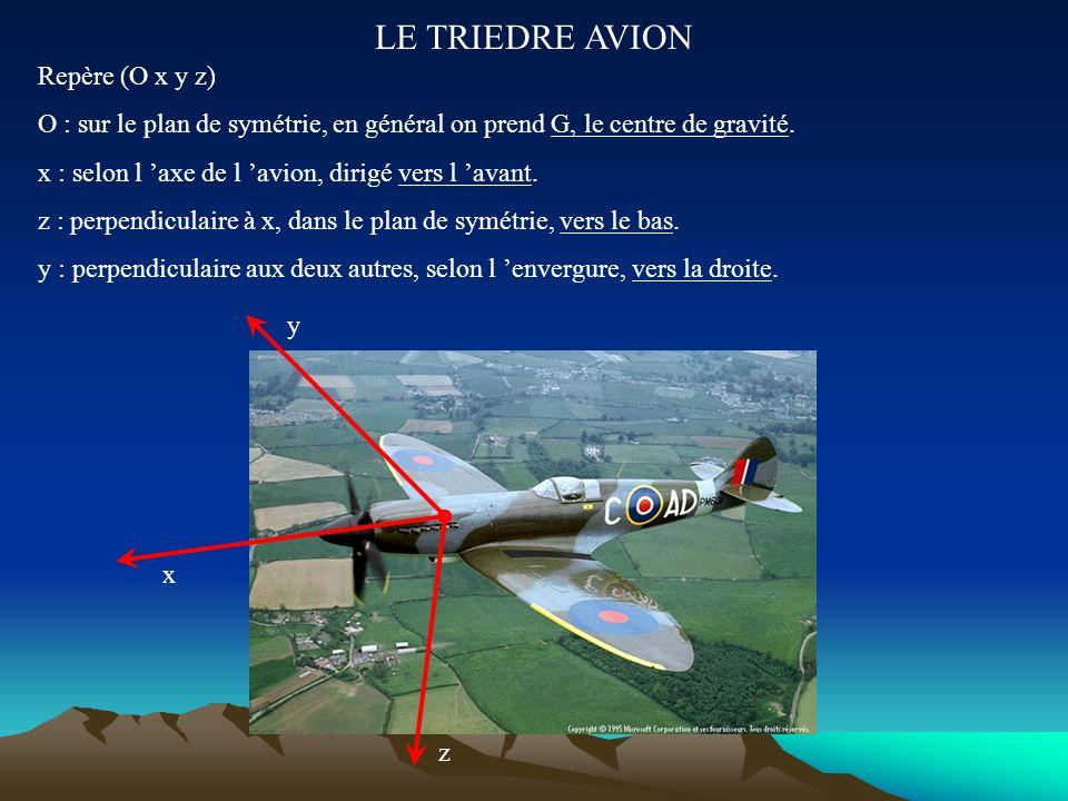 LES TROIS AXES DE PILOTAGE III- Le LACET