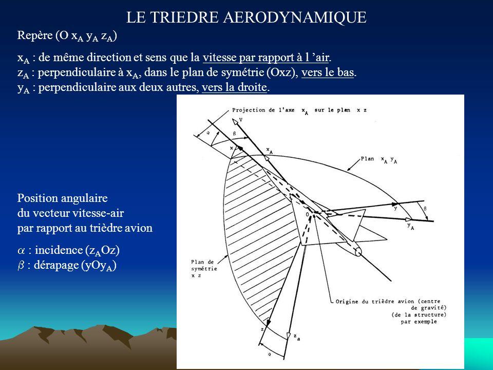 LE TRIEDRE AVION Repère (O x y z) O : sur le plan de symétrie, en général on prend G, le centre de gravité. x : selon l axe de l avion, dirigé vers l
