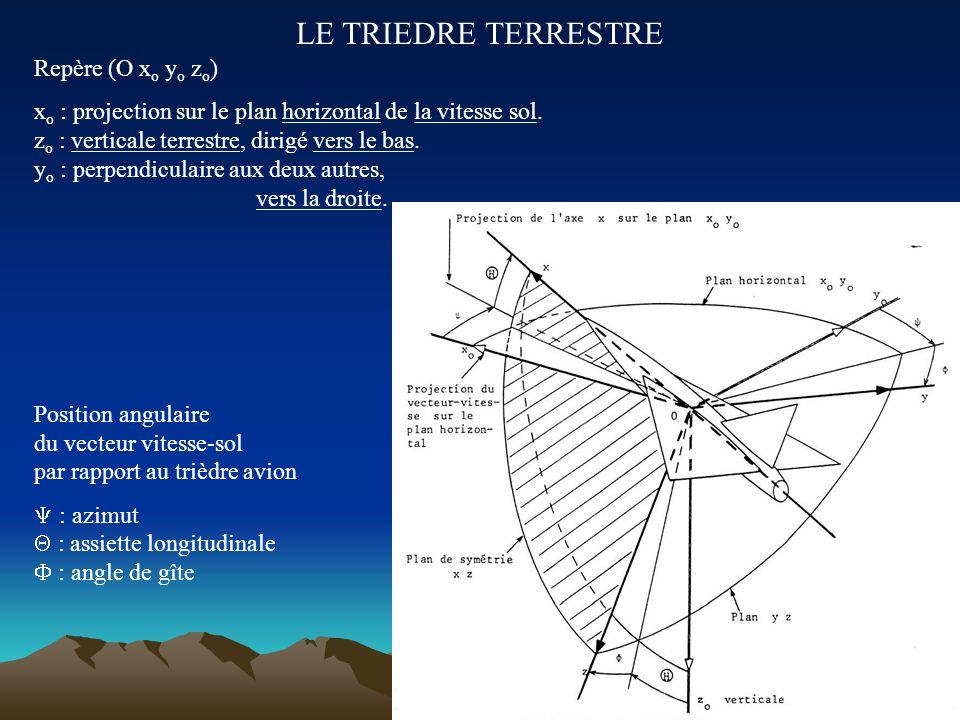 LE TRIEDRE AERODYNAMIQUE Repère (O x A y A z A ) x A : de même direction et sens que la vitesse par rapport à l air. z A : perpendiculaire à x A, dans