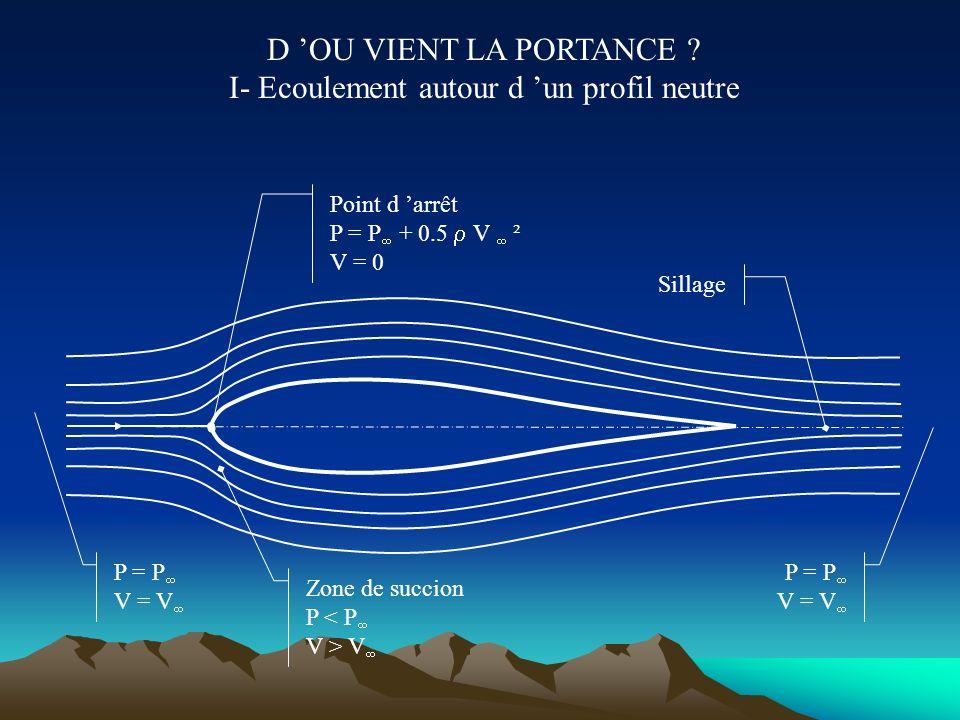 QUELQUES NOTIONS DE MECANIQUE DES FLUIDES 5) Décollement de couche limite V V V V = 0 Il peut arriver que l angle pris par l obstacle soit trop import