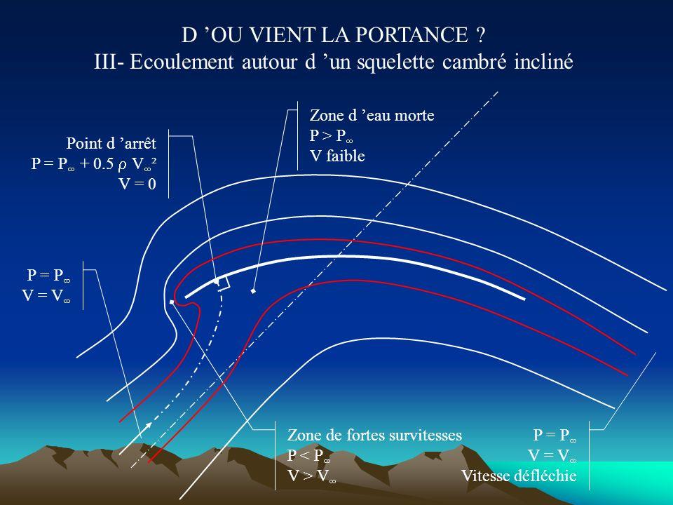 D OU VIENT LA PORTANCE ? II- Ecoulement autour d un plan incliné P = P V = V Point d arrêt P = P + 0.5 V ² V = 0 P = P V = V Vitesse défléchie Zone de