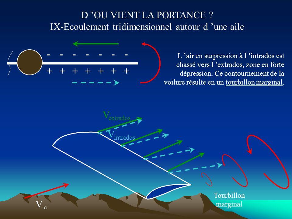 D OU VIENT LA PORTANCE ? VIII- Polaire d un profil On décompose les forces aérodynamiques selon l axe de vitesse (traînée) et l axe perpendiculaire (p