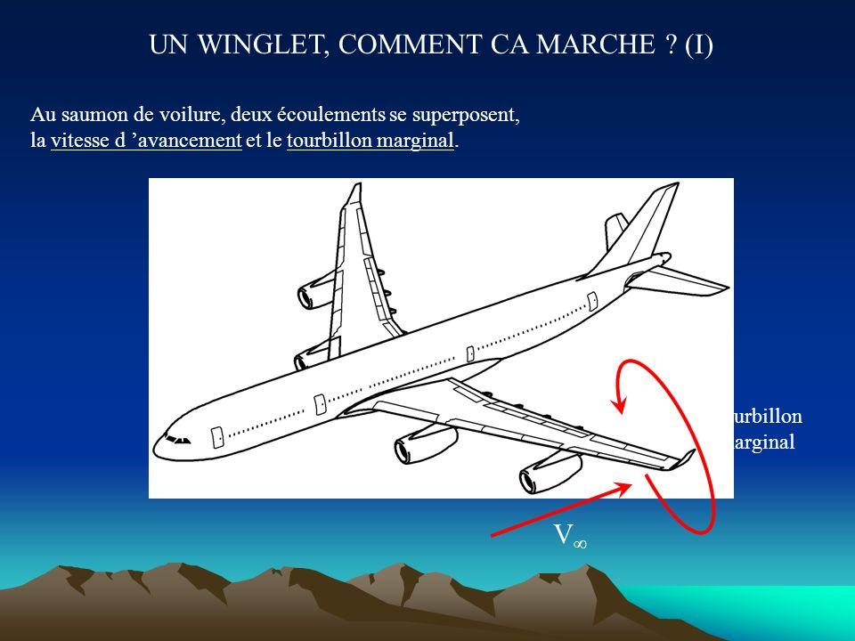 D OU VIENT LA PORTANCE ? IX-Ecoulement tridimensionnel autour d une aile + + + + + + + - - - - - - - L air en surpression à l intrados est chassé vers