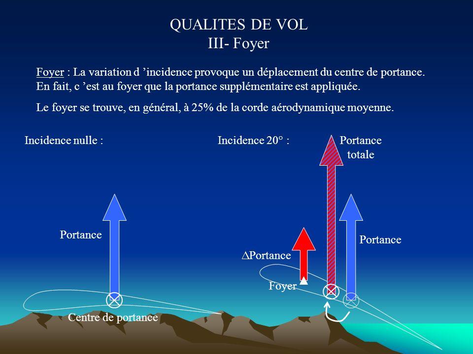Portance Poids Centre de portance Centre de gravité QUALITES DE VOL II- Notion d équilibre longitudinal Déportance Moment piqueur Moment cabreur