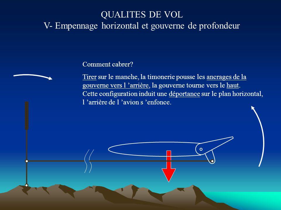 QUALITES DE VOL V- Empennage horizontal et gouverne de profondeur Gouverne classique Plan horizontal réglable Gouverne monobloc m m m iH