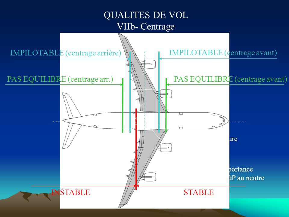QUALITES DE VOL VIIa- Centrage Trois contraintes portent sur le centrage : stabilité (sauf pour certains chasseurs à commandes de vol électriques) équ