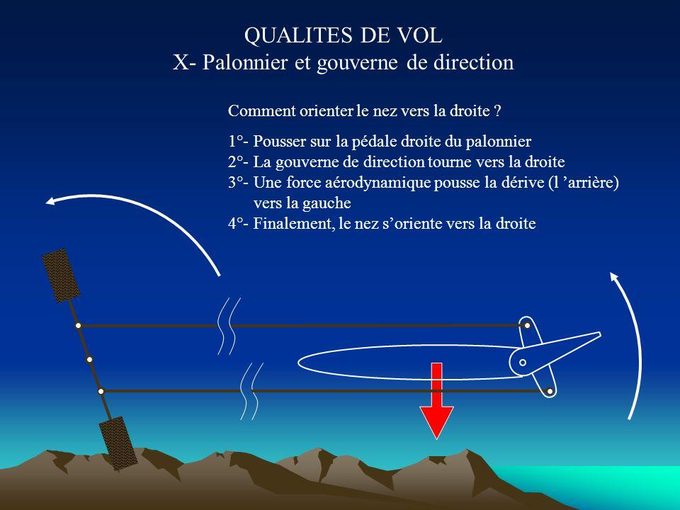 QUALITES DE VOL IX- Notion de stabilité de route Partie favorable à l instabilité Partie favorable à la stabilité Le planeur se comporte comme une gir