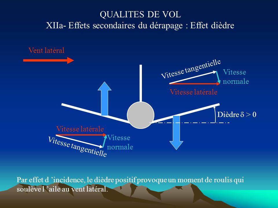POURQUOI METTRE PLUSIEURS AILES ? (II) Portance Inertie en roulis de l aile ~ Sb² / 12 Moment de roulis ~ Portance b / 2 Portance /2 Inertie en roulis