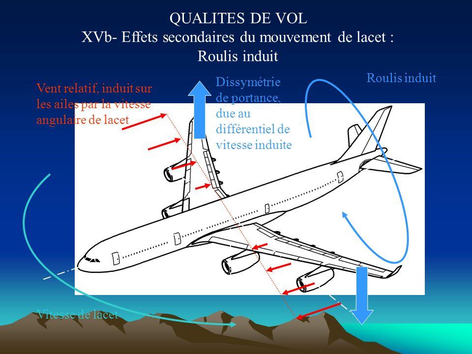 QUALITES DE VOL XVa- Effets secondaires du mouvement de lacet : Lacet inverse Vitesse de lacet Vent relatif, induit sur le fuselage par la vitesse ang