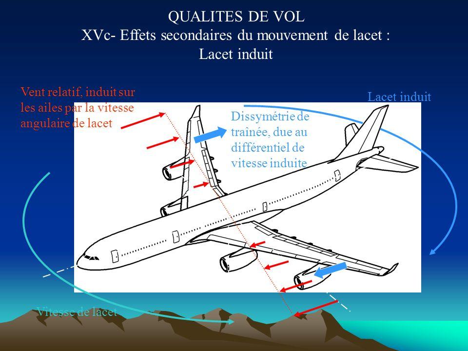 QUALITES DE VOL XVb- Effets secondaires du mouvement de lacet : Roulis induit Vitesse de lacet Vent relatif, induit sur les ailes par la vitesse angul