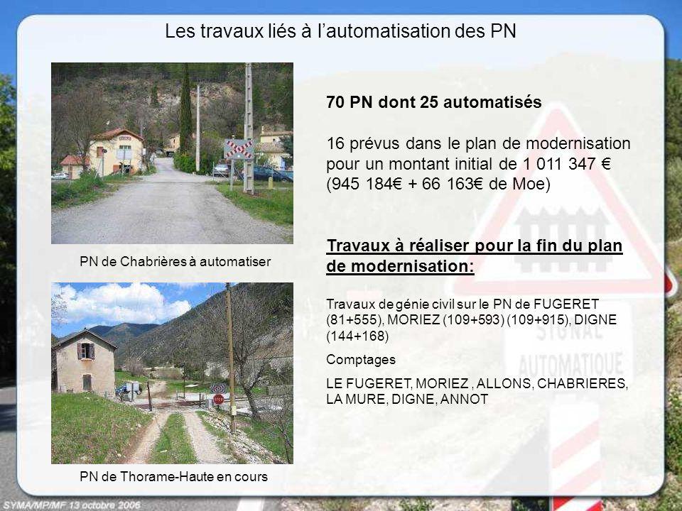 Les travaux liés à lautomatisation des PN PN de Chabrières à automatiser PN de Thorame-Haute en cours 70 PN dont 25 automatisés 16 prévus dans le plan de modernisation pour un montant initial de 1 011 347 (945 184 + 66 163 de Moe) Travaux à réaliser pour la fin du plan de modernisation: Travaux de génie civil sur le PN de FUGERET (81+555), MORIEZ (109+593) (109+915), DIGNE (144+168) Comptages LE FUGERET, MORIEZ, ALLONS, CHABRIERES, LA MURE, DIGNE, ANNOT