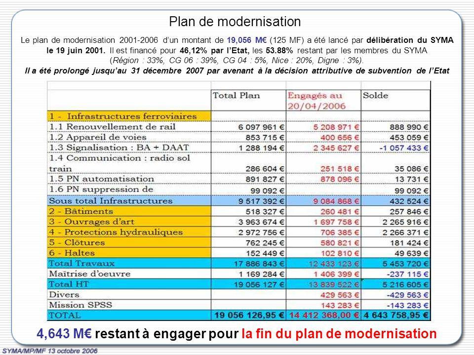 Plan de modernisation Le plan de modernisation 2001-2006 dun montant de 19,056 M (125 MF) a été lancé par délibération du SYMA le 19 juin 2001.