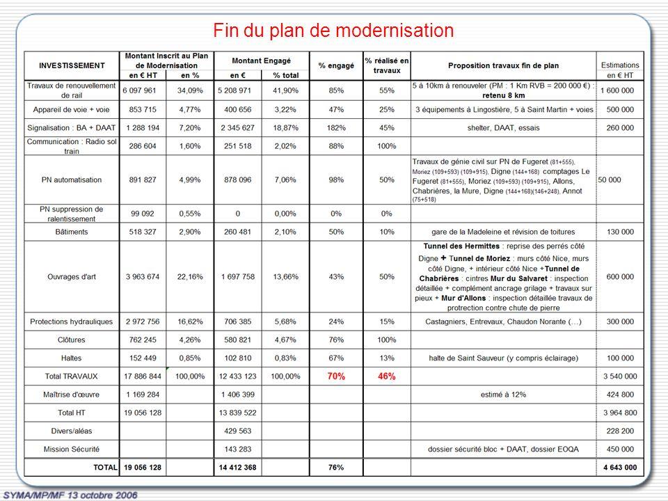 Fin du plan de modernisation