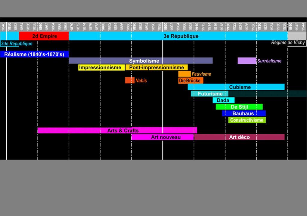 1.Présentation des cours A.Enjeux et problématique B.Délimitation chronologique C.Prérequis 1)Contexte général