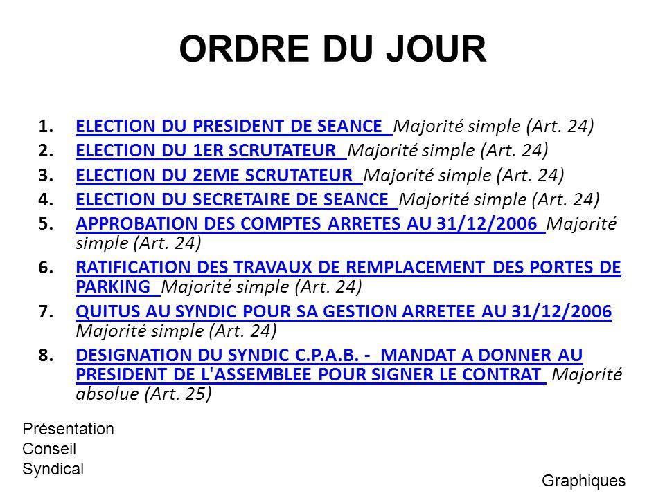 ORDRE DU JOUR 1.ELECTION DU PRESIDENT DE SEANCE Majorité simple (Art. 24)ELECTION DU PRESIDENT DE SEANCE 2.ELECTION DU 1ER SCRUTATEUR Majorité simple