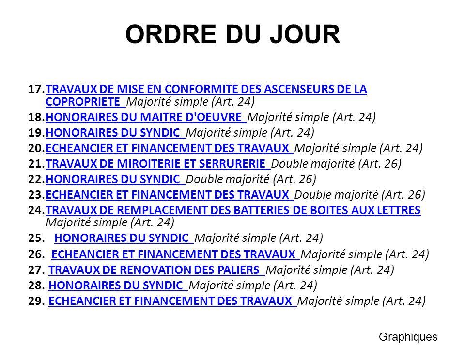 ORDRE DU JOUR 17.TRAVAUX DE MISE EN CONFORMITE DES ASCENSEURS DE LA COPROPRIETE Majorité simple (Art. 24)TRAVAUX DE MISE EN CONFORMITE DES ASCENSEURS
