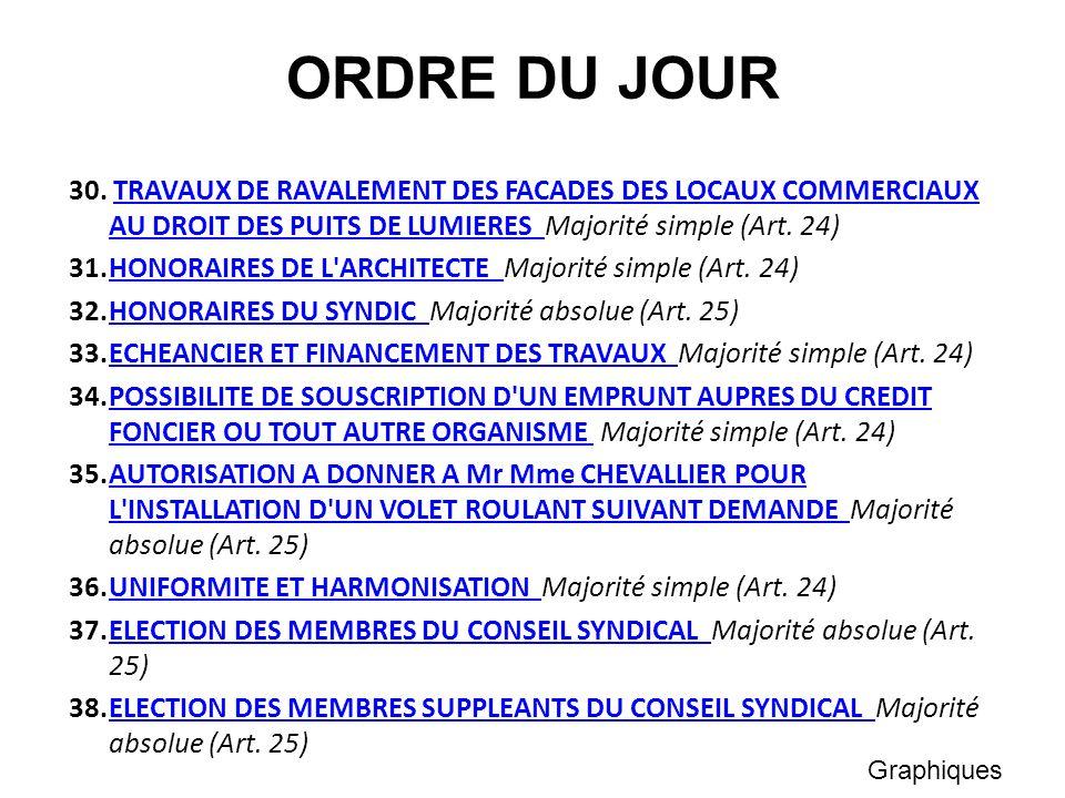 ORDRE DU JOUR 30. TRAVAUX DE RAVALEMENT DES FACADES DES LOCAUX COMMERCIAUX AU DROIT DES PUITS DE LUMIERES Majorité simple (Art. 24)TRAVAUX DE RAVALEME