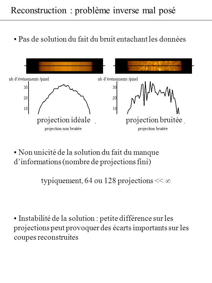 Reconstruction : problème inverse mal posé Pas de solution du fait du bruit entachant les données Non unicité de la solution du fait du manque dinform