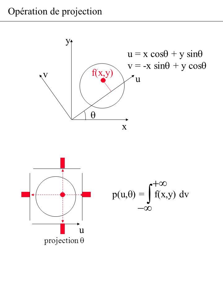 Opération de projection u projection x y u = x cos + y sin v = -x sin + y cos v p(u, ) = f(x,y) dv f(x,y) u