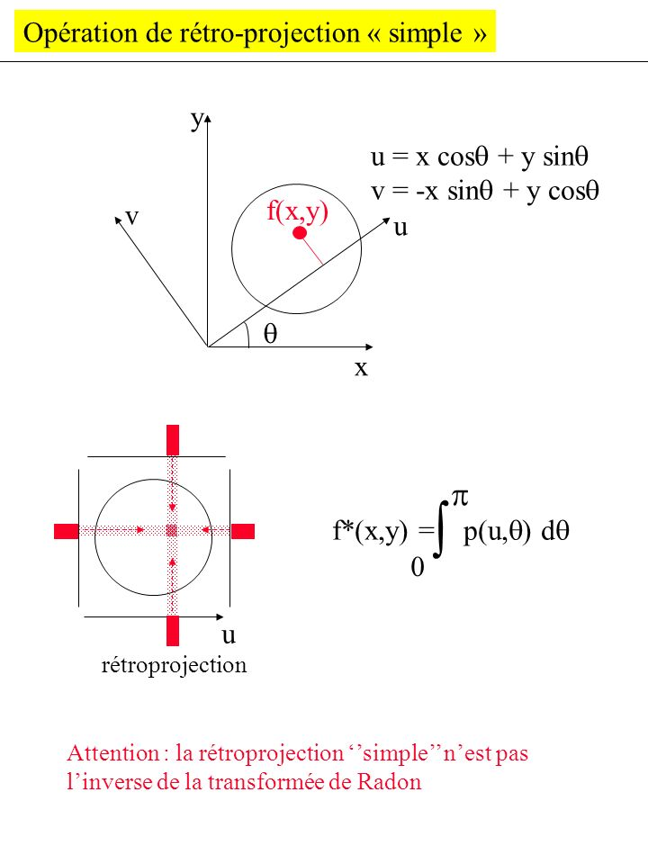 Opération de rétro-projection « simple » x y v u rétroprojection f*(x,y) = p(u, ) d u = x cos + y sin v = -x sin + y cos f(x,y) Attention : la rétropr