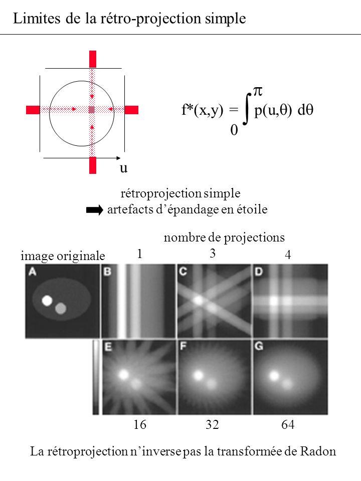 Limites de la rétro-projection simple rétroprojection simple artefacts dépandage en étoile u f*(x,y) = p(u, ) d image originale nombre de projections
