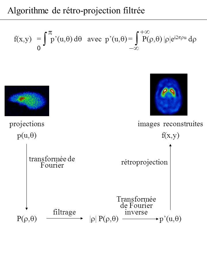 Algorithme de rétro-projection filtrée p(u, ) f(x,y) projectionsimages reconstruites f(x,y) = p(u, ) d avec p(u, ) = P(, ) | |e i2 u d transformée de