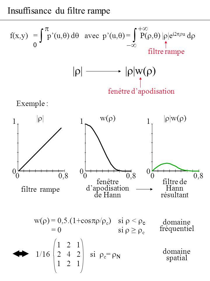 Insuffisance du filtre rampe filtre rampe 0 0,8 1 0 1 2 1 1/16 2 4 2 si c = 1 2 1 w( ) = 0,5.(1+cos / c )si < c = 0 si c filtre rampe f(x,y) = p(u, )