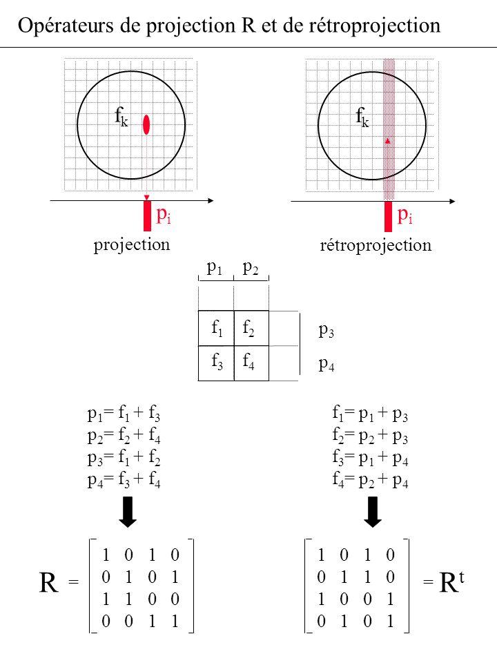 Opérateurs de projection R et de rétroprojection pipi projection fkfk pipi rétroprojection fkfk f1f1 f2f2 f3f3 f4f4 p1p1 p2p2 p 1 = f 1 + f 3 p 2 = f
