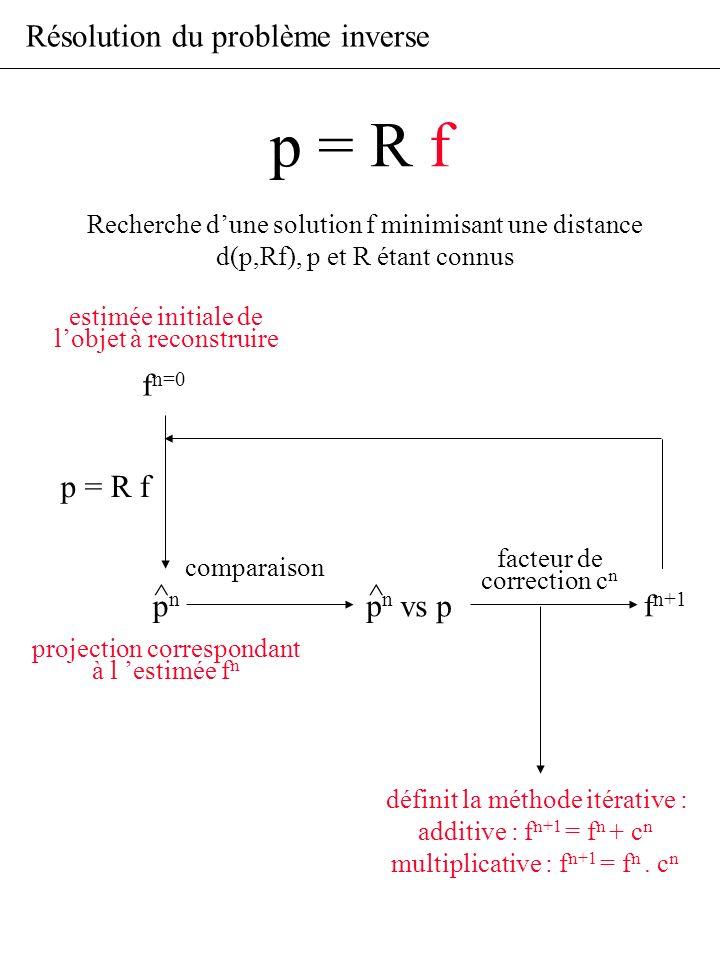 Résolution du problème inverse f n=0 vs pf n+1 p = R f facteur de correction c n comparaison définit la méthode itérative : additive : f n+1 = f n + c