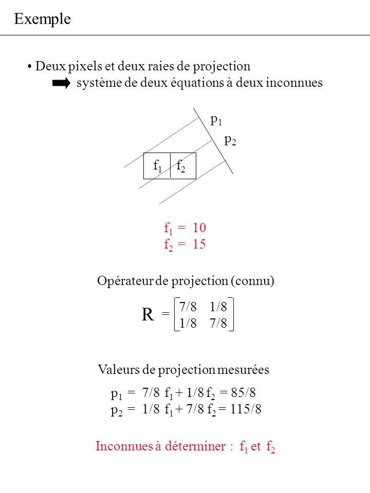 Exemple Deux pixels et deux raies de projection système de deux équations à deux inconnues f1f1 f2f2 p1p1 p2p2 p 1 = 7/8 f 1 + 1/8 f 2 = 85/8 p 2 = 1/