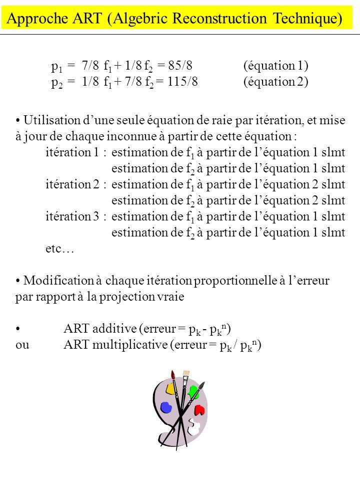 Approche ART (Algebric Reconstruction Technique) Utilisation dune seule équation de raie par itération, et mise à jour de chaque inconnue à partir de